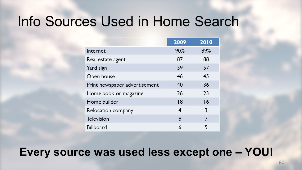 Info Sources Used in Home Search 20092010 Internet90%89% Real estate agent8788 Yard sign5957 Open house4645 Print newspaper advertisement4036 Home book or magazine2623 Home builder1816 Relocation company43 Television87 Billboard65 Every source was used less except one – YOU.