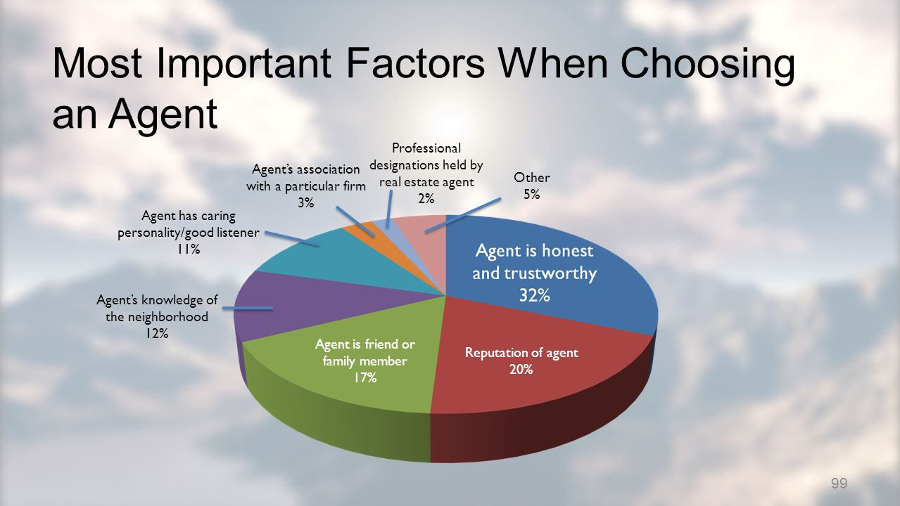 Reputation of agent 20% Agent is friend or family member 17% Agents knowledge of the neighborhood 12% Agent has caring personality/good listener 11% Agents association with a particular firm 3% Professional designations held by real estate agent 2% Other 5% Most Important Factors When Choosing an Agent 99