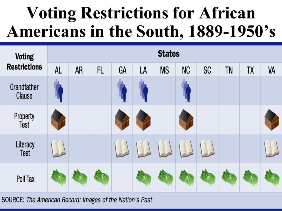 The Struggle for African American Suffrage 1865 Civil War ends Reconstruction begins 1870s Reconstruction ends. 1950s-1960s Civil Rights movement begi