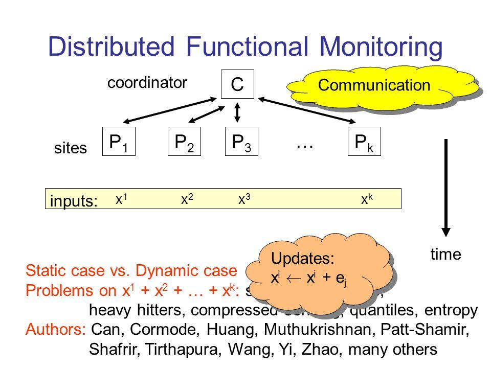 Distributed Functional Monitoring C P1P1 P2P2 P3P3 PkPk … coordinator time sites Static case vs. Dynamic case Problems on x 1 + x 2 + … + x k : sampli