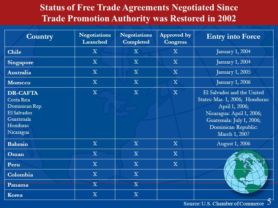 Status of Free Trade Agreements Negotiated Since Trade Promotion Authority was Restored in Country Negotiations Launched Negotiations Completed Approved by Congress Entry into Force Chile XXXJanuary 1, 2004 Singapore XXXJanuary 1, 2004 Australia XXXJanuary 1, 2005 Morocco XXXJanuary 1, 2006 DR-CAFTA Costa Rica Dominican Rep.