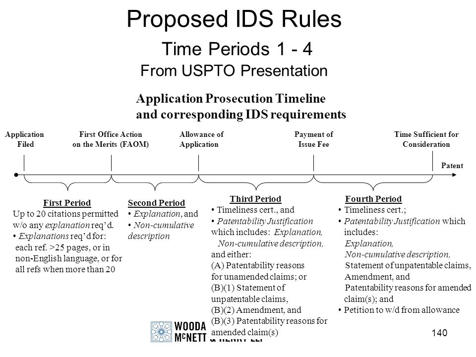 140 Proposed IDS Rules Time Periods 1 - 4 From USPTO Presentation Application Prosecution Timeline and corresponding IDS requirements Application File