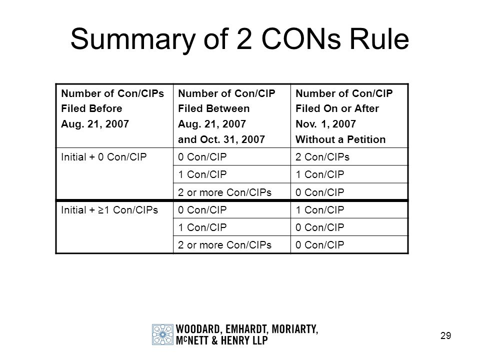 29 Summary of 2 CONs Rule Number of Con/CIPs Filed Before Aug. 21, 2007 Number of Con/CIP Filed Between Aug. 21, 2007 and Oct. 31, 2007 Number of Con/