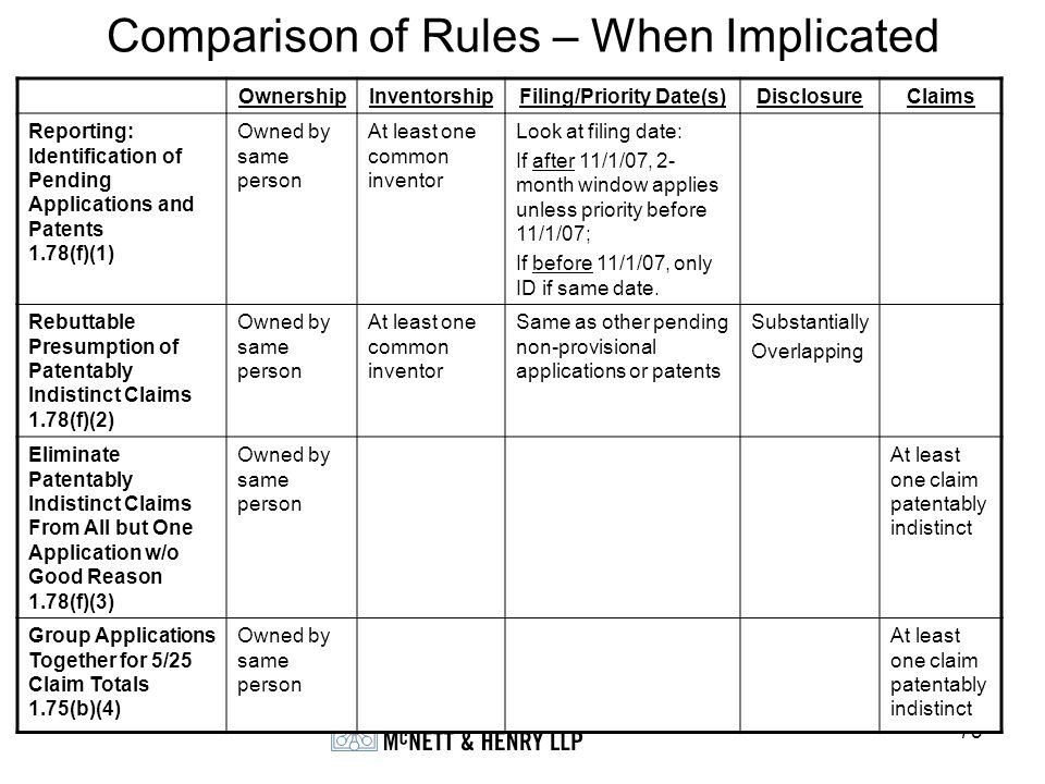 73 Comparison of Rules – When Implicated OwnershipInventorshipFiling/Priority Date(s)DisclosureClaims Reporting: Identification of Pending Application