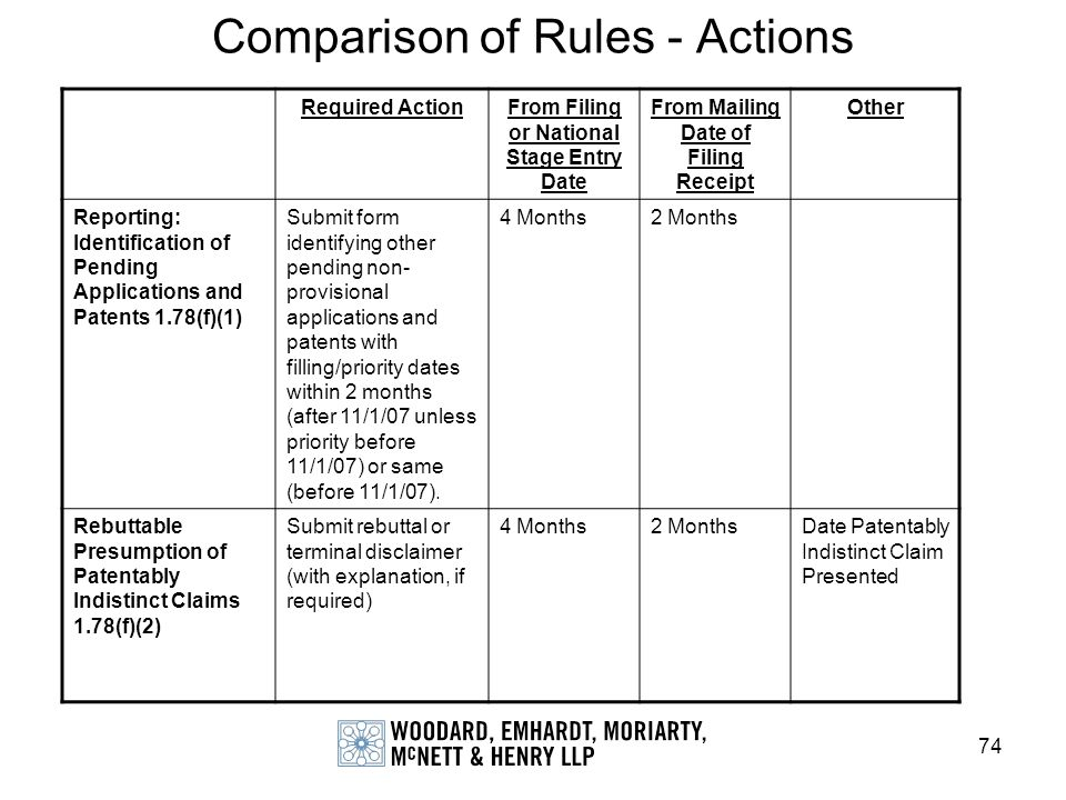 74 Comparison of Rules - Actions Required ActionFrom Filing or National Stage Entry Date From Mailing Date of Filing Receipt Other Reporting: Identifi