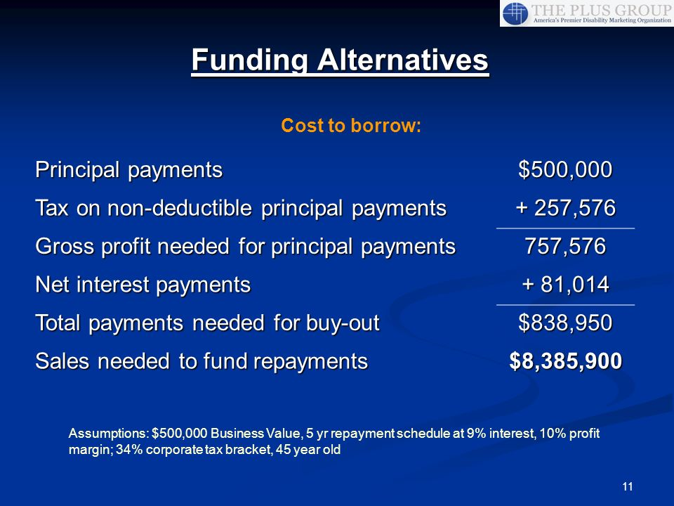 11 Funding Alternatives Cost to borrow: Assumptions: $500,000 Business Value, 5 yr repayment schedule at 9% interest, 10% profit margin; 34% corporate