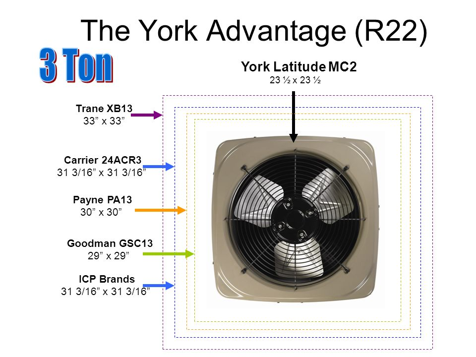 York Latitude MC2 23 ½ x 23 ½ Trane XB13 33 x 33 Carrier 24ACR3 31 3/16 x 31 3/16 Goodman GSC13 29 x 29 The York Advantage (R22) ICP Brands 31 3/16 x 31 3/16 Payne PA13 30 x 30