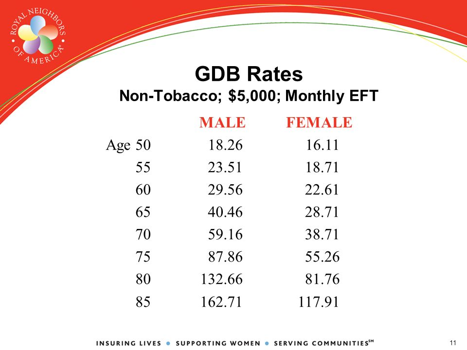 11 GDB Rates Non-Tobacco; $5,000; Monthly EFT FEMALE 16.11 18.71 22.61 28.71 38.71 55.26 81.76 117.91 MALE Age5018.26 5523.51 6029.56 6540.46 7059.16 7587.86 80132.66 85162.71