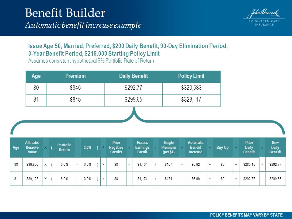 Benefit Builder Automatic benefit increase example Issue Age 50, Married, Preferred, $200 Daily Benefit, 90-Day Elimination Period, 3-Year Benefit Per