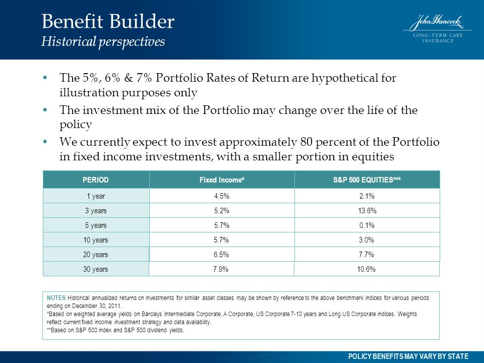 Benefit Builder Historical perspectives The 5%, 6% & 7% Portfolio Rates of Return are hypothetical for illustration purposes only The investment mix o
