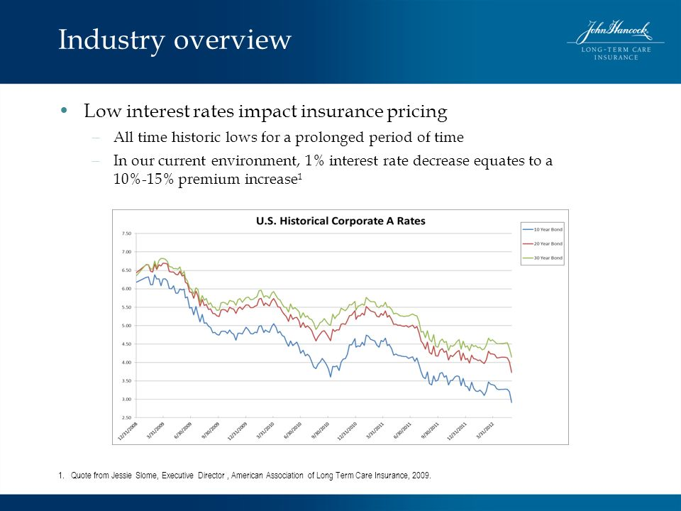 Industry overview Low interest rates impact insurance pricing – All time historic lows for a prolonged period of time – In our current environment, 1%