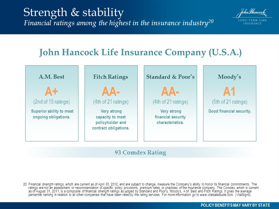 Strength & stability Financial ratings among the highest in the insurance industry 20 A.M. Best A+ (2nd of 15 ratings) Superior ability to meet ongoin