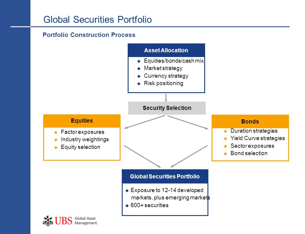 Equities Bonds Asset Allocation Global Securities Portfolio Equities/bonds/cash mix Market strategy Currency strategy Risk positioning Duration strate