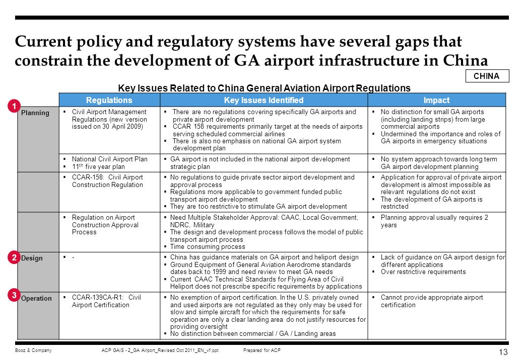 Prepared for ACPACP GAIS - 2_GA Airport_Revised Oct 2011_EN_vf.pptBooz & Company 12 In China the States Council decrees and civil aviation regulations regulate civil airport development and construction universally Planning and Development Design and Construction Operation CCAR-158 (civil airport development management) CCAR-165 (Civil aviation engineering project quality management rules) CCAR-97FS-R1 (Minimum standards for aircraft operating at airports) CCAR-97FS-R2 (revision of CCAR- 97FS-R1) CCAR-139CA-R1 (civil airport certification) CCAR-137CA-R2 (civil airport equipage management) CCAR-139-II (Emergency and rescue procedures for civil airports) CCAR-140 (Safety management system for civil airports) CCAR-252FS (Non-smoking requirements for airports and aircraft) CCAR-331SB-R1 (Road safety within civil airport) Civil Aviation Regulations (Enhance ground safety and security at airports) (Management of joint military and civil airports) Decrees by the State Councils (Navigable airspace protection requirements) (civil airport management regulations) (Approval procedures for civilian and joint civilian/military airport development/construction)