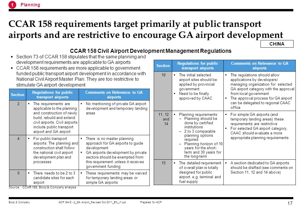 Prepared for ACPACP GAIS - 2_GA Airport_Revised Oct 2011_EN_vf.pptBooz & Company 16 There are no regulations covering specifically GA airports and private airport development CCAR 158 requirements primarily target at the needs of airports serving scheduled commercial airlines There is also no emphasis on national GA airport system development plan As the result, GA airports have not been featured in both National Civil Airport Development Plan and 11 th Five Year Plan In China Civil Airport Management Regulations have not placed due emphasis on the GA airport development Source:Civil Airport Management Regulations, Booz & Company analysis 1 Planning SectionRestrictive RegulationsComments 2 This regulation is applicable to civil aviation airport planning, construction, operation, management and other activities.
