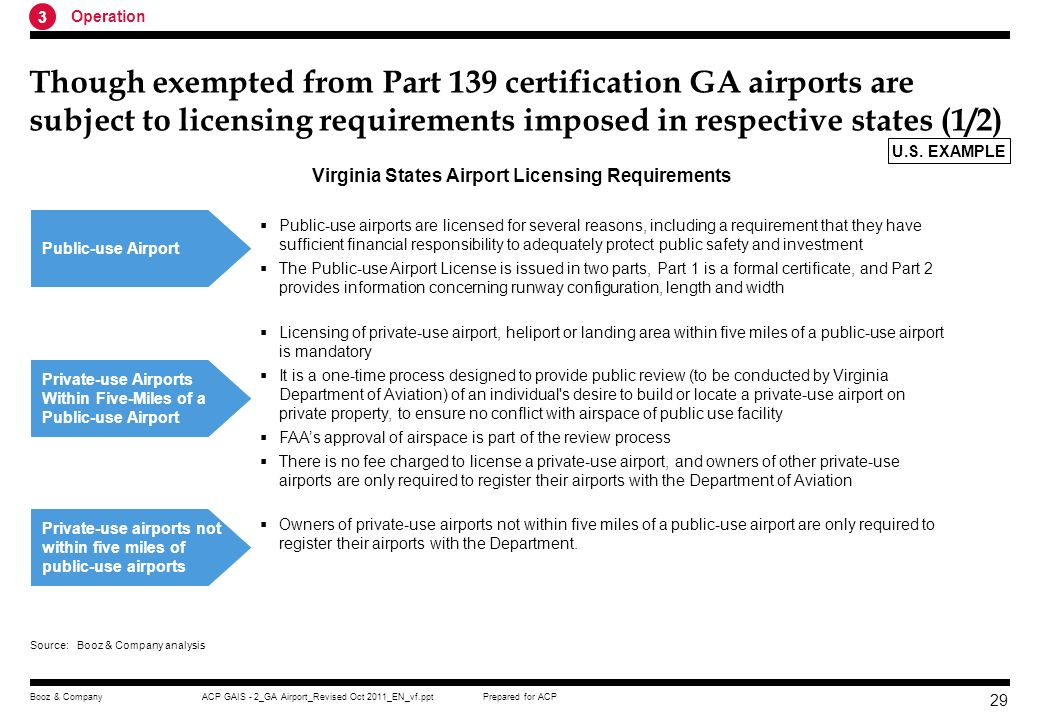 Prepared for ACPACP GAIS - 2_GA Airport_Revised Oct 2011_EN_vf.pptBooz & Company 28 GA airports and heliports are exempted from Part 139 certification but obligated to meet contractual obligations if receiving federal funds GA Airports Does not apply to GA airports because they do not serve air carrier operations ( unscheduled operations of air carrier aircraft with more than 30 seats and scheduled operations of air carrier aircraft with 10 to 30 seats) Operators of general aviation airports that accept Federal grant funds or the transfer of Federal property for airport purposes must agree to contractual obligations under FAA Airport Compliance Program These obligations require the recipients to maintain and operate their facilities safely and efficiently and in accordance with specified conditions.