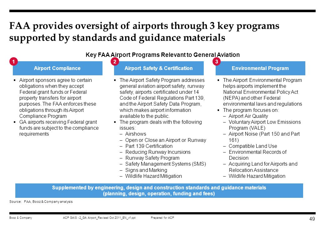 Prepared for ACPACP GAIS - 2_GA Airport_Revised Oct 2011_EN_vf.pptBooz & Company 48 These FAR regulations are supplemented by guidance materials and local government requirements FAA Order 5100.37B, Land Acquisition and Relocation for Airport Projects FAA Advisory Circular 150/5100-17, Land Acquisition and Relocation Assistance for Airport Improvement Program Assisted Projects FAA, Land Use Compatibility and Airports: A Guide for Effective Land Use Planning Local government airport zoning regulations restricting the height of structures and objects of natural growth and otherwise regulating the use of property in the vicinity of an airport, e.g.