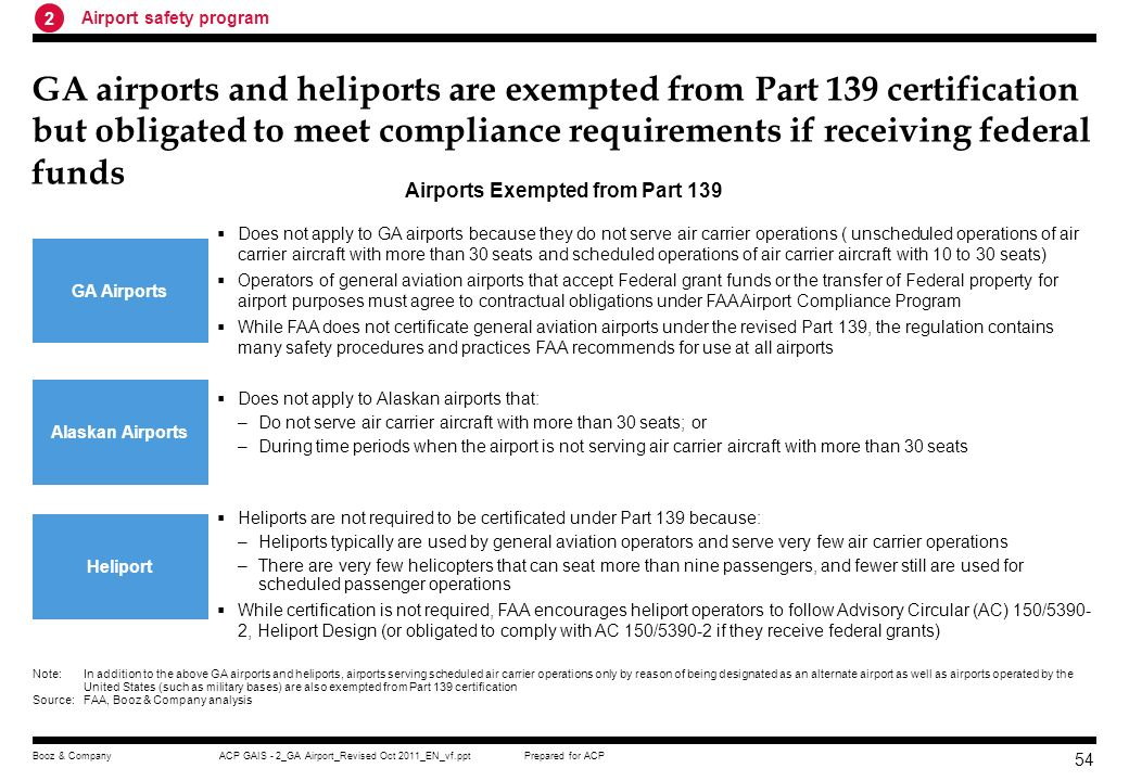 Prepared for ACPACP GAIS - 2_GA Airport_Revised Oct 2011_EN_vf.pptBooz & Company 53 Part 139 certification is the key safety program that mandates airports serving air carrier operations to obtain airport operating certificates Airports that Must be Certificated Under 14 CFR Part 139 14 CFR Part 139 requires FAA to issue airport operating certificates to airports that: –Serve scheduled and unscheduled air carrier aircraft with more than 30 seats –Serve scheduled air carrier operations in aircraft with more than 9 seats but less than 31 seats; and –The FAA Administrator requires to have a certificate Compliance with 14 CFR Part 139 is mandatory for airports serve air carrier operations covered by the regulation Note:Scheduled Operation any common carriage passenger-carrying operation for compensation or hire conducted by an air carrier for which the air carrier or its representatives offers in advance the departure location, departure time, and arrival location.