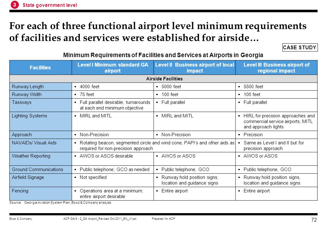 Prepared for ACPACP GAIS - 2_GA Airport_Revised Oct 2011_EN_vf.pptBooz & Company 71 Airports in Georgia is stratified into three levels to reflect their roles in the aviation system Level I Minimum standard GA airport Level II Business airport of local impact Level III Business airport of regional impact Accommodati ng aircraft types All single-engine Some twin engine GA aircraft All business and personal use single and twin- engine GA A broad range of corporate/ business jet fleet Commercial aircraft A variety of business and corporate jet aircraft Minimum runway objective 4000 feet 5000 feet 5500 feet Operation aids Non-precision instrument approach Precision instrument approach Stratification of Airports in GeorgiaAirports in Georgia Source:Georgia Aviation System Plan, Booz & Company analysis 3 State government level CASE STUDY