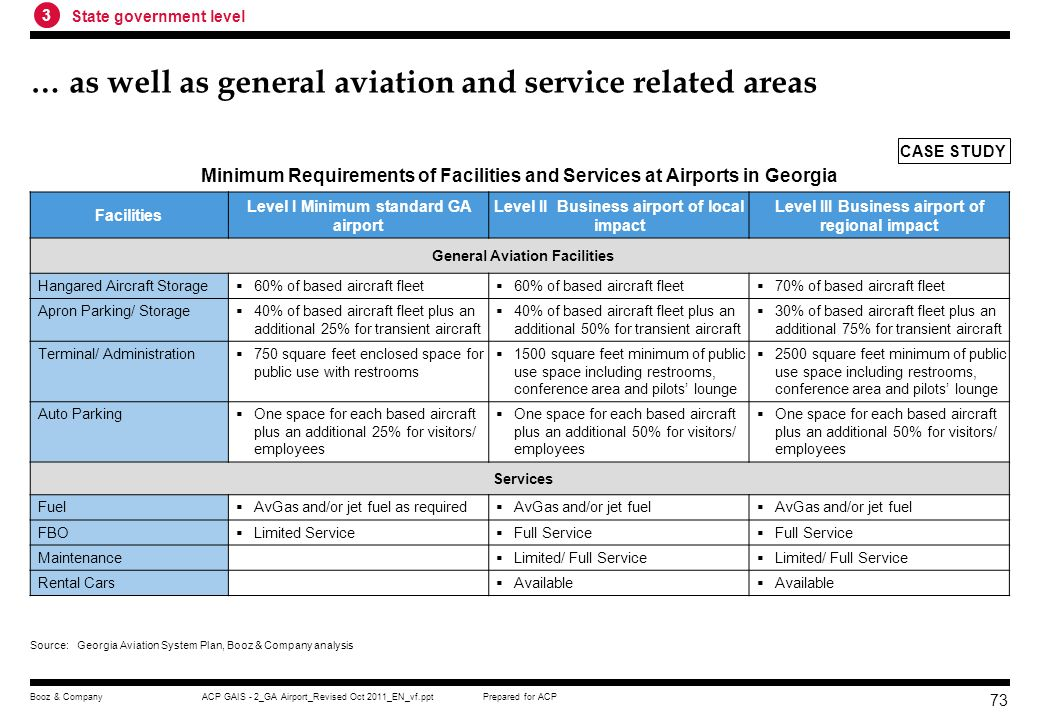 Prepared for ACPACP GAIS - 2_GA Airport_Revised Oct 2011_EN_vf.pptBooz & Company 72 For each of three functional airport level minimum requirements of facilities and services were established for airside… Classify airports to reflect their roles in the overall aviation system Minimum Requirements of Facilities and Services at Airports in Georgia Facilities Level I Minimum standard GA airport Level II Business airport of local impact Level III Business airport of regional impact Airside Facilities Runway Length 4000 feet 5000 feet 5500 feet Runway Width 75 feet 100 feet Taxiways Full parallel desirable; turnarounds at each end minimum objective Full parallel Lighting Systems MIRL and MITL HIRL for precision approaches and commercial service airports; MITL and approach lights Approach Non-Precision Precision NAVAIDs/ Visual Aids Rotating beacon, segmented circle and wind cone, PAPIs and other aids as required for non-precision approach Same as Level I and II but for precision approach Weather Reporting AWOS or ASOS desirable AWOS or ASOS Ground Communications Public telephone; GCO as needed Public telephone, GCO Airfield Signage Not specified Runway hold position signs, location and guidance signs Fencing Operations area at a minimum; entire airport desirable Entire airport CASE STUDY Source:Georgia Aviation System Plan, Booz & Company analysis 3 State government level