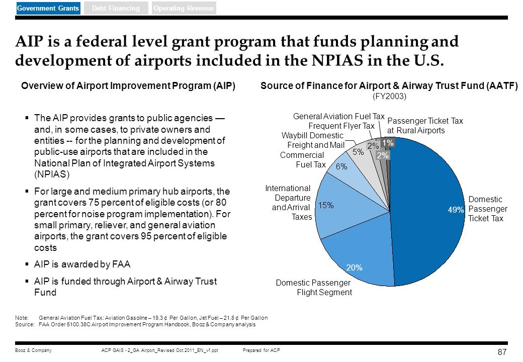 Prepared for ACPACP GAIS - 2_GA Airport_Revised Oct 2011_EN_vf.pptBooz & Company 86 Almost three quarter of GA airports in the U.S are subsidized for based on a survey conducted Non-subsidized (1) 26% Subsidized (2) 74% Subsidized only for CIP Subsidized only for operation 10% Subsidized for both Operation and CIP 66% Proportion of Subsidized AirportsProportion of Different Types of Subsidized Airport 1) Non-subsidized GA Airport - Airport with ability to generate adequate revenue to cover all normal expenses for its operation, administration, and maintenance, and for the local share of federal and/or state funded capital improvement projects (matching funds) 2) Subsidized GA Airport - All others Source:Embry Riddles CGAR Research, Booz & Company analysis Operating RevenueDebt FinancingGovernment Grants FAA Center of excellence for General Aviation Research (CGAR) General Aviation Airport Funding Strategies Study Sample Size = 588 GA airports in the U.S.
