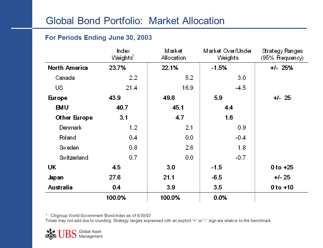 Global Bond Portfolio: Market Allocation For Periods Ending June 30, 2003 1 Citigroup World Government Bond Index as of 6/30/03 Totals may not add due