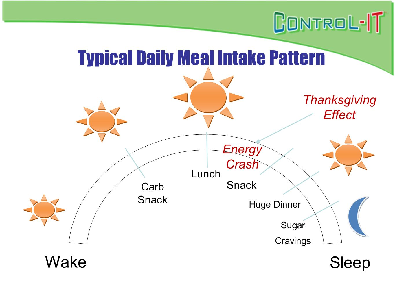 Typical Daily Meal Intake Pattern Carb Snack Lunch Huge Dinner Wake Sleep Sugar Cravings Energy Crash Snack Thanksgiving Effect