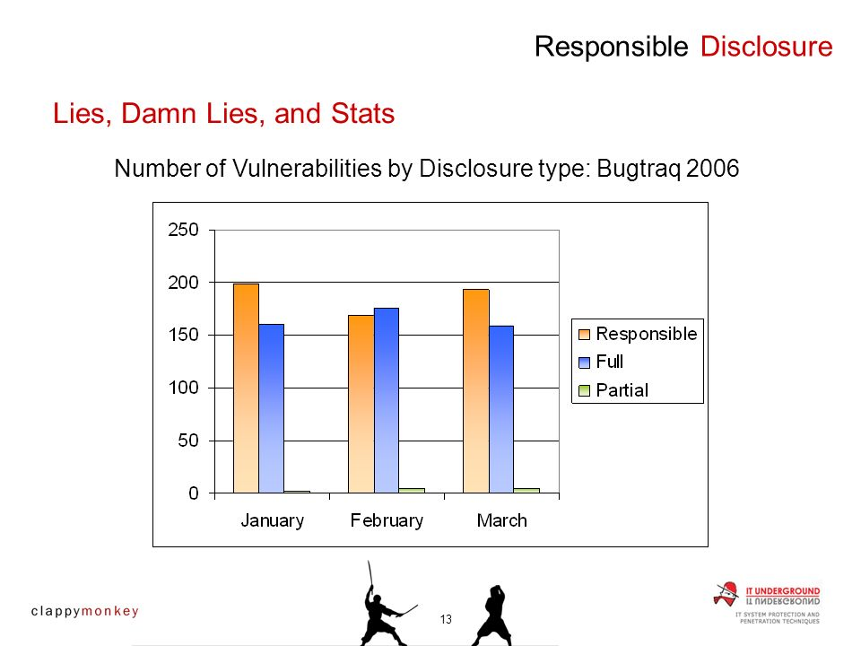 Responsible Disclosure Number of Vulnerabilities by Disclosure type: Bugtraq 2006 Lies, Damn Lies, and Stats 13