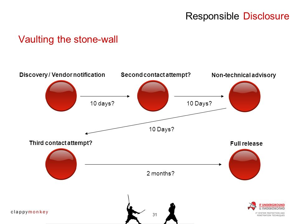 Responsible Disclosure Vaulting the stone-wall Discovery / Vendor notification 10 days? Second contact attempt? 10 Days? Non-technical advisory 10 Day