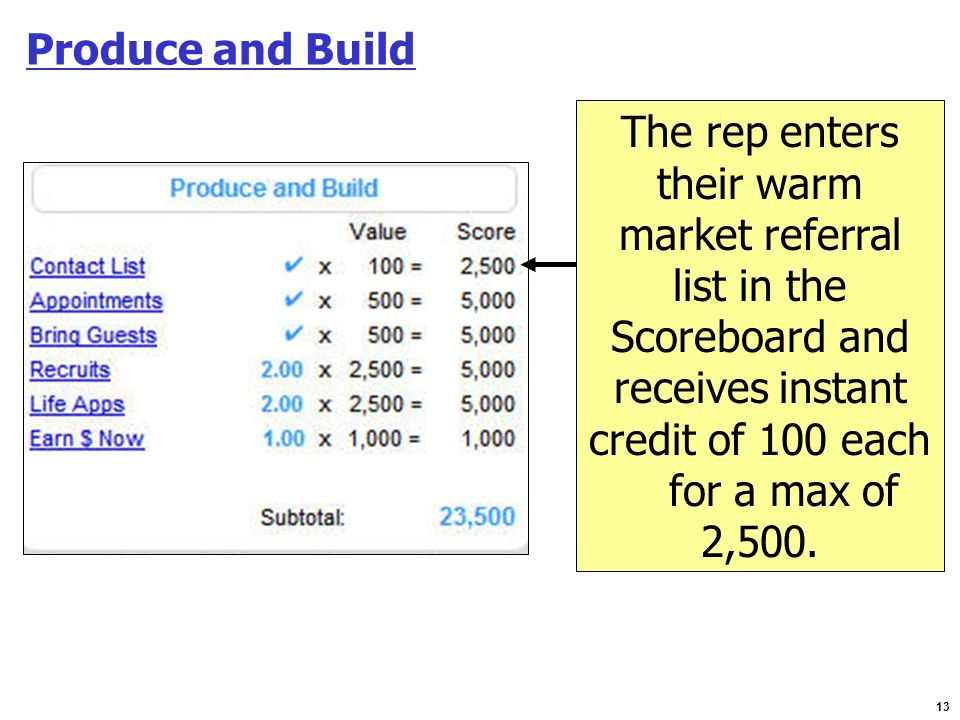 13 Produce and Build The rep enters their warm market referral list in the Scoreboard and receives instant credit of 100 each for a max of 2,500.