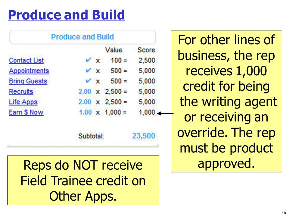 18 Produce and Build For other lines of business, the rep receives 1,000 credit for being the writing agent or receiving an override. The rep must be