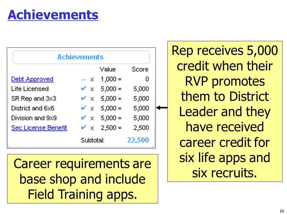 22 Achievements Rep receives 5,000 credit when their RVP promotes them to District Leader and they have received career credit for six life apps and s