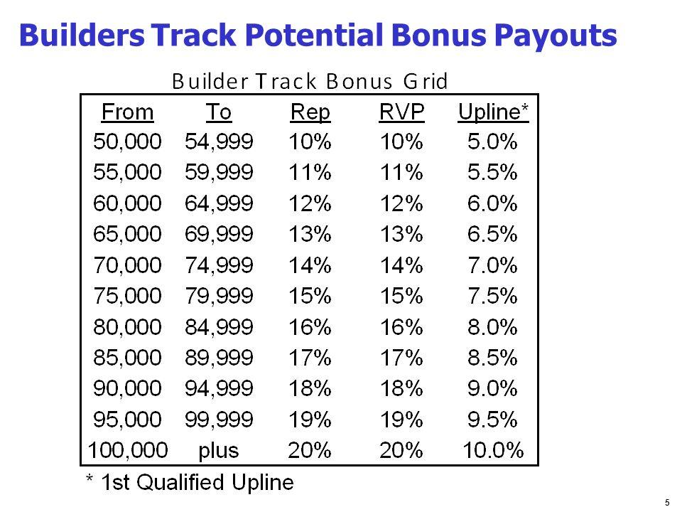 5 Builders Track Potential Bonus Payouts