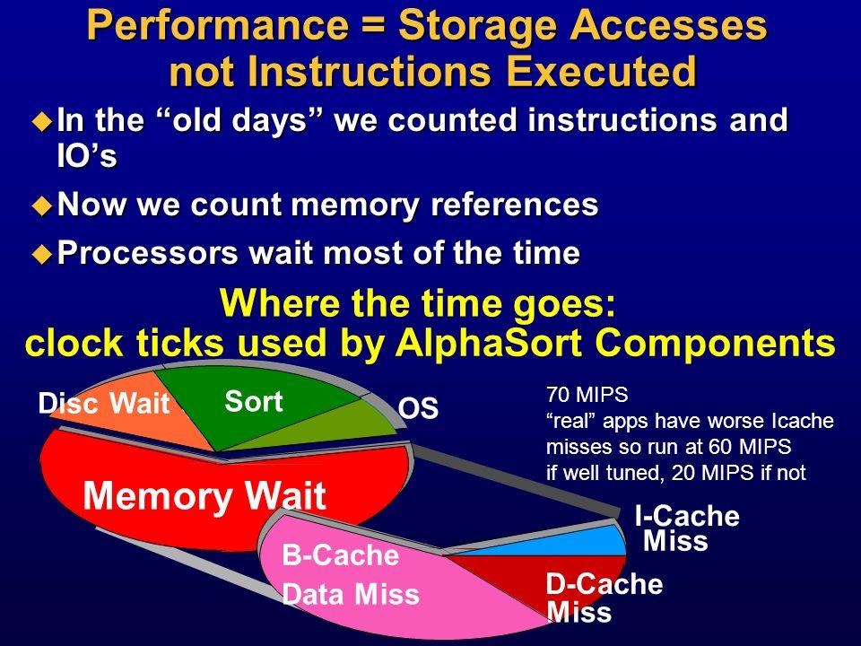 Future Super Server: 4T Machine Array of 1,000 4B machines Array of 1,000 4B machines 1 bps processors 1 bps processors 1 BB DRAM 1 BB DRAM 10 BB disk