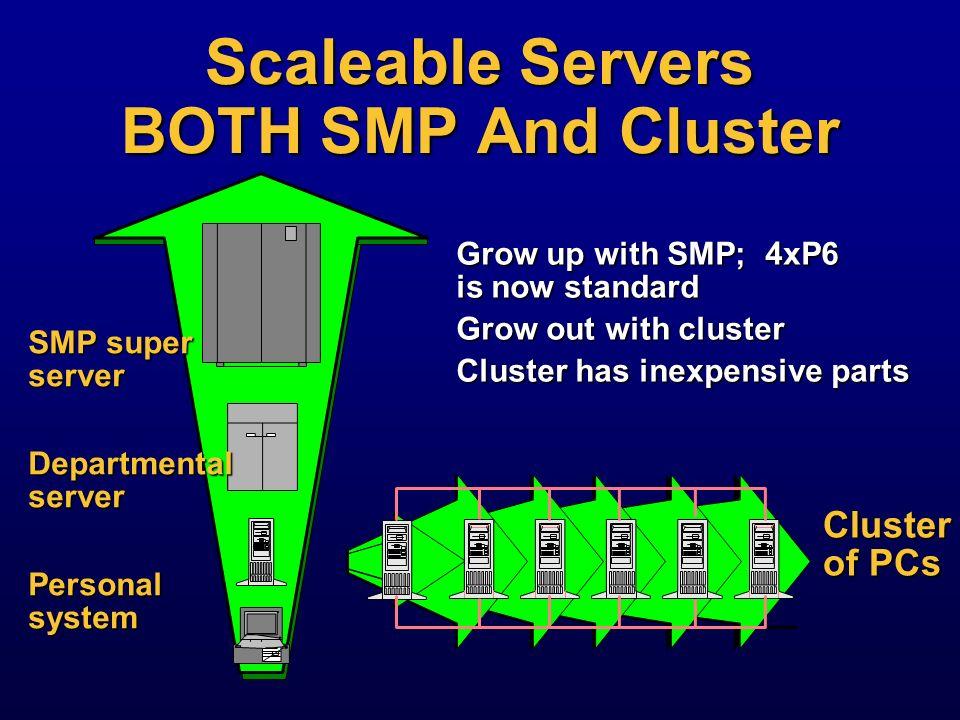 Thesis: Scaleable Servers Scaleable Servers Scaleable Servers Commodity hardware allows new applications Commodity hardware allows new applications Ne
