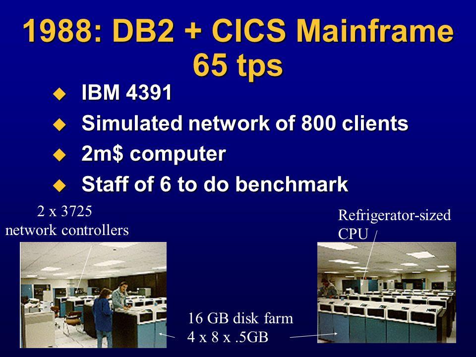 1987: 256 tps Benchmark 14 M$ computer (Tandem) 14 M$ computer (Tandem) A dozen people A dozen people False floor, 2 rooms of machines False floor, 2