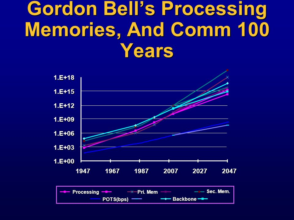 Gordon Bells 1975 VAX Planning Model... He Didnt Believe It! 5x: Memory is 20% of cost 3x: DEC markup.04x: $ per byte 5x: Memory is 20% of cost 3x: DE