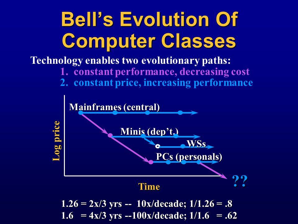 Gordon Bells Seven Price Tiers 10$: wrist watch computers 10$: wrist watch computers 100$:pocket/ palm computers 100$:pocket/ palm computers 1,000$:po