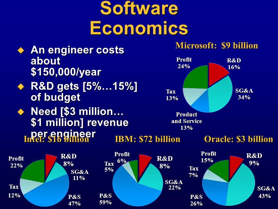 Gordon Bells Platform Economics Computer type 0.01 0.1 1 10 100 1000 10000 100000 Mainframe WSBrowser Price (K$) Volume (K) Application price Traditio