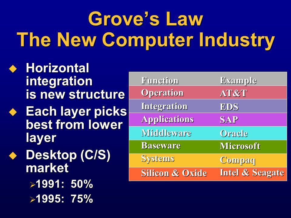 Software Economics: Bills Law Bill Joys law (Sun): dont write software for less than 100,000 platforms @$10 million engineering expense, $1,000 price