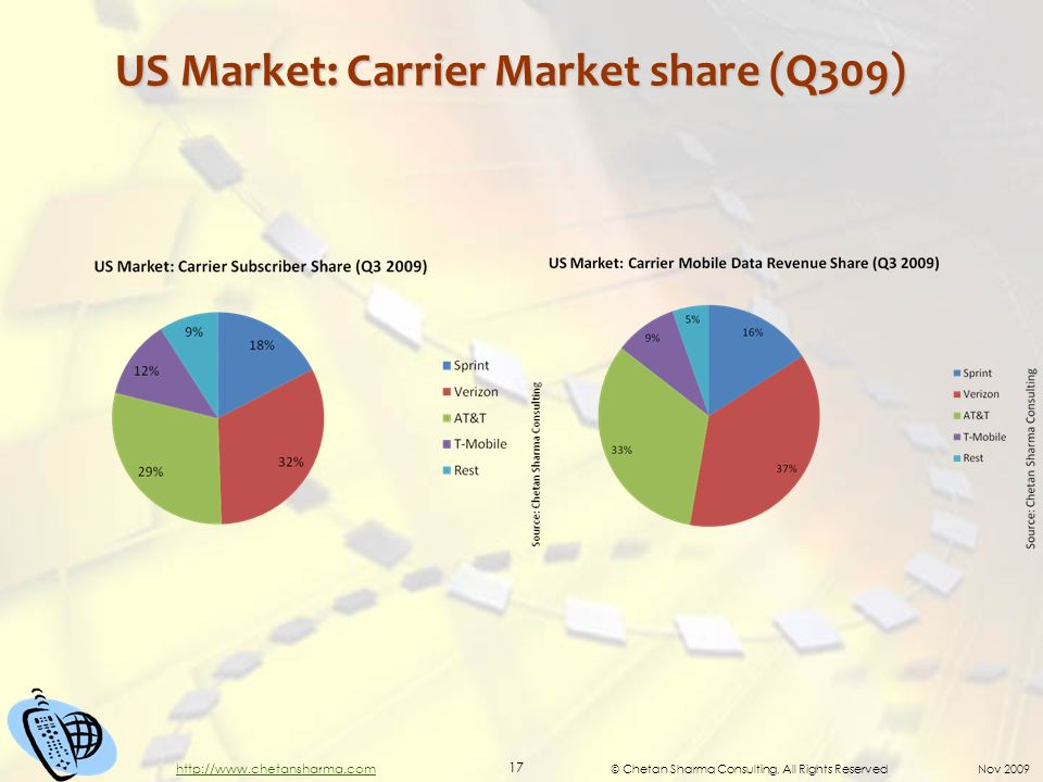 © Chetan Sharma Consulting, All Rights Reserved Nov US Market: Carrier Market share (Q309)