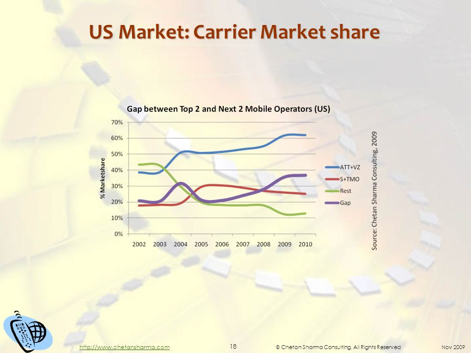 © Chetan Sharma Consulting, All Rights Reserved Nov US Market: Carrier Market share