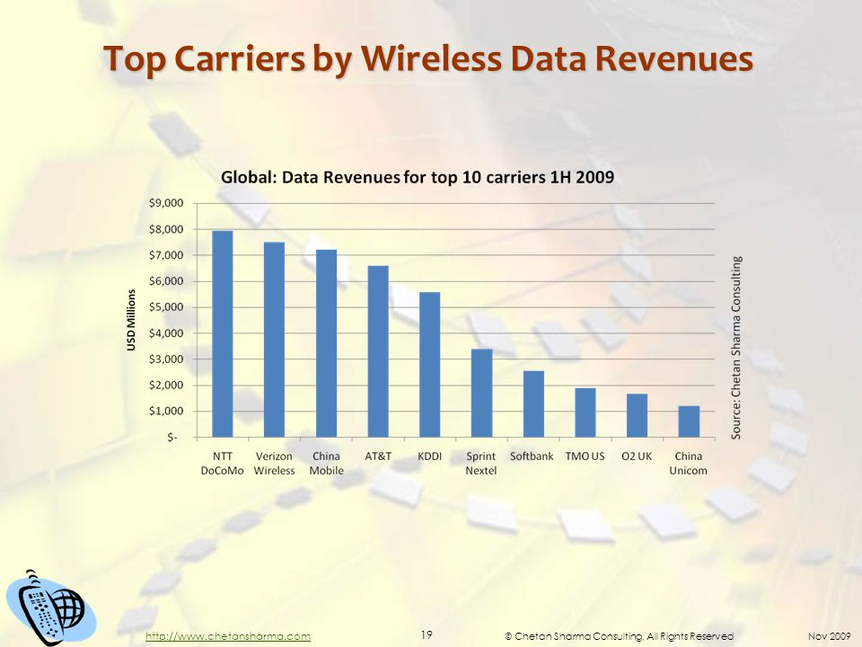 © Chetan Sharma Consulting, All Rights Reserved Nov Top Carriers by Wireless Data Revenues