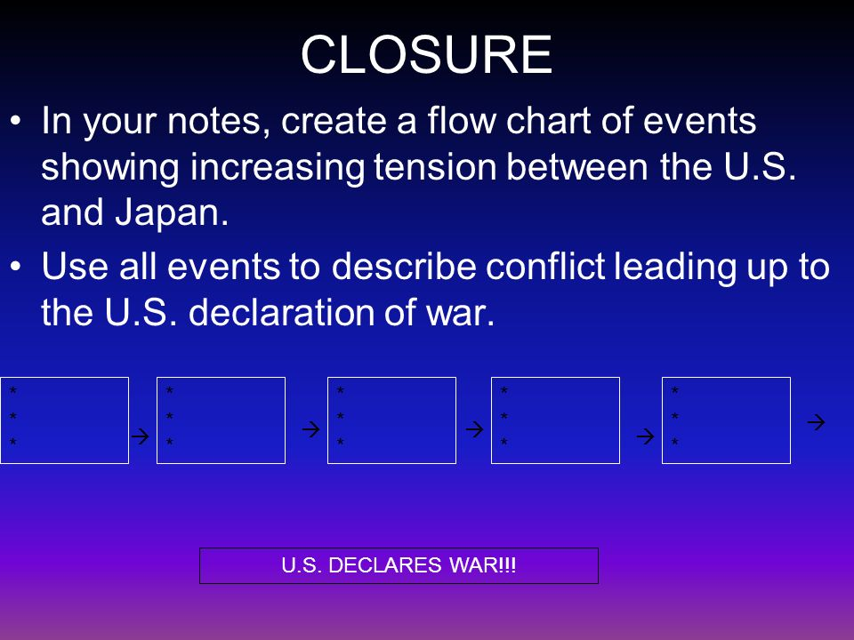 CLOSURE In your notes, create a flow chart of events showing increasing tension between the U.S.
