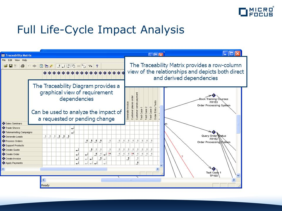 Full Life-Cycle Impact Analysis The Traceability Diagram provides a graphical view of requirement dependencies Can be used to analyze the impact of a requested or pending change The Traceability Matrix provides a row-column view of the relationships and depicts both direct and derived dependencies