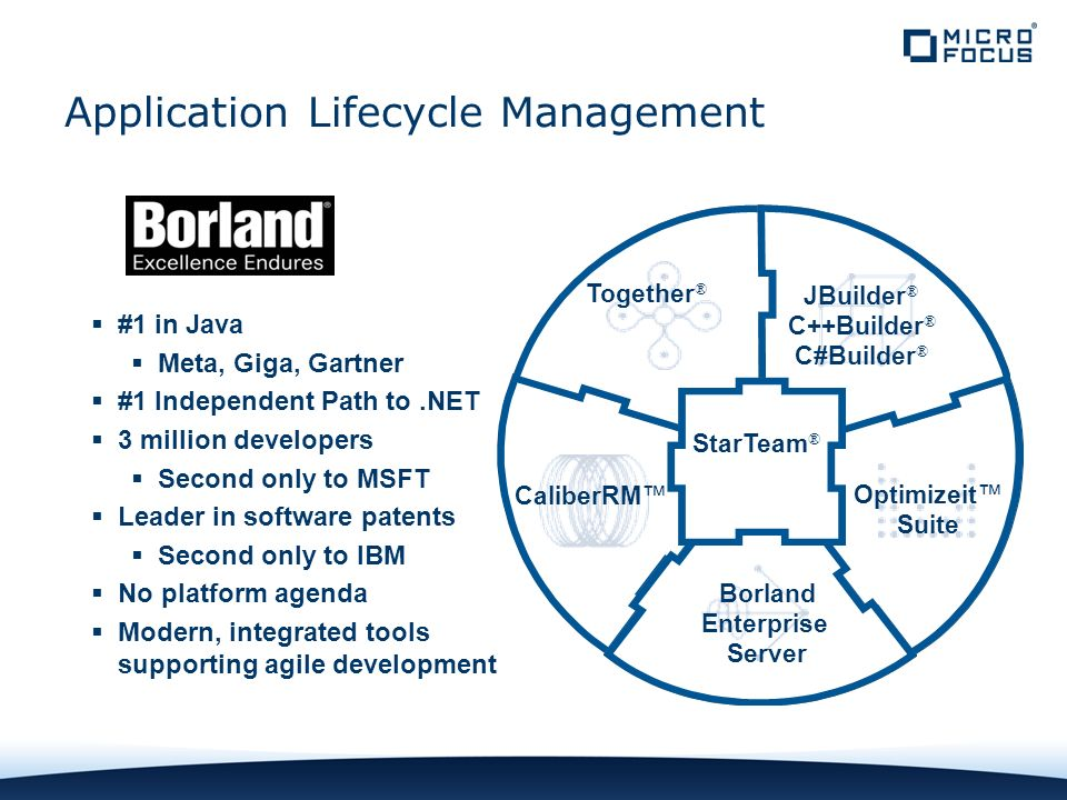 DEPLOY DEFINE DESIGN TEST DEVELOP CHANGE MANAGEMENT Application Lifecycle Management #1 in Java Meta, Giga, Gartner #1 Independent Path to.NET 3 million developers Second only to MSFT Leader in software patents Second only to IBM No platform agenda Modern, integrated tools supporting agile development CaliberRM Together ® Optimizeit Suite JBuilder ® C++Builder ® C#Builder ® Borland Enterprise Server StarTeam ®