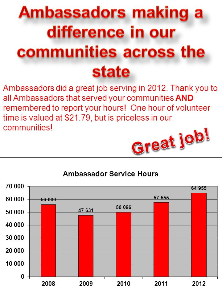 Ambassadors did a great job serving in 2012. Thank you to all Ambassadors that served your communities AND remembered to report your hours! One hour o
