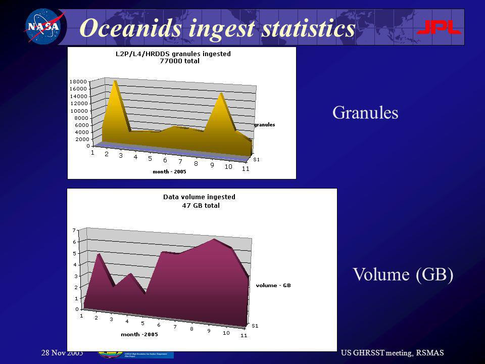 28 Nov 2005US GHRSST meeting, RSMAS Oceanids ingest statistics Granules Volume (GB)