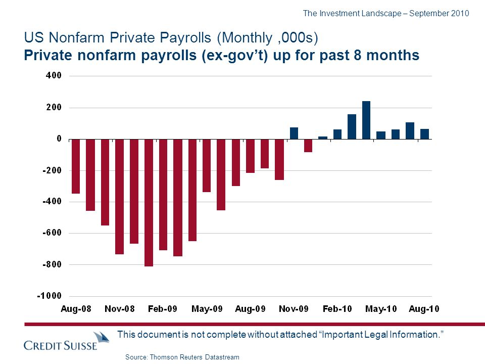 The Investment Landscape – September 2010 This document is not complete without attached Important Legal Information. US Nonfarm Private Payrolls (Mon