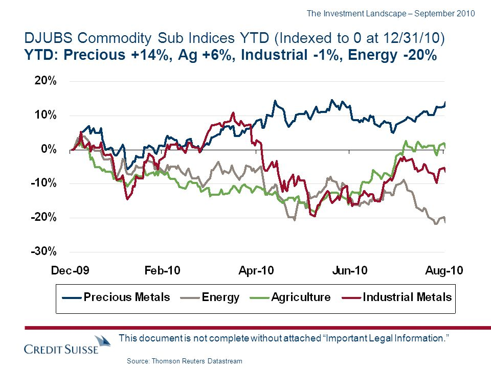 The Investment Landscape – September 2010 This document is not complete without attached Important Legal Information. DJUBS Commodity Sub Indices YTD